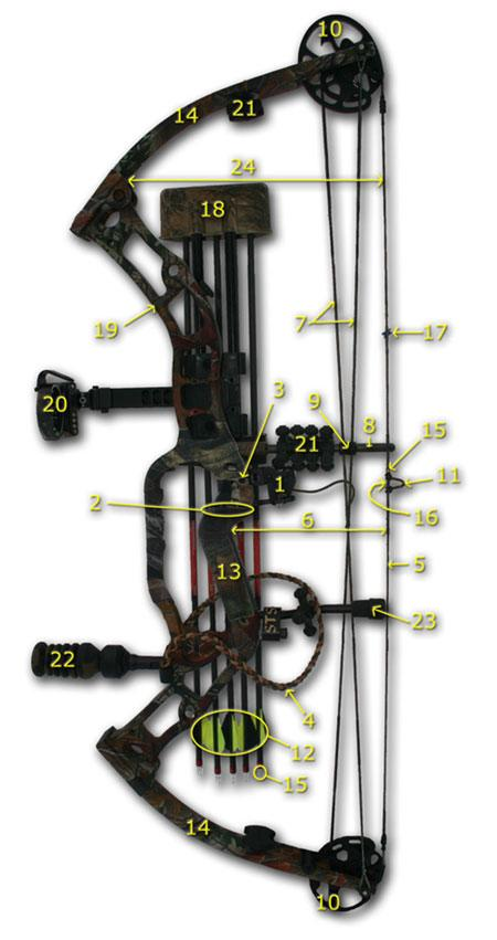 Parts of the Compound Bow