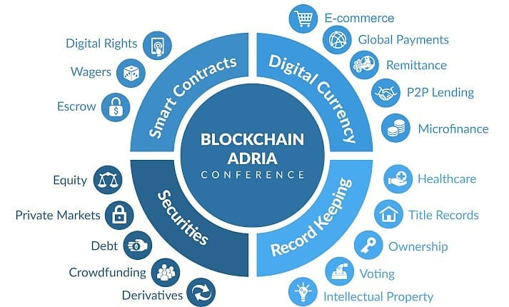 What You Should Know About Blockchain Technology