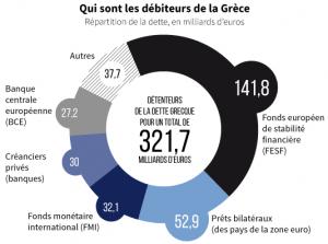 Crise Grecque - Qui sont les débiteurs de la Grèce