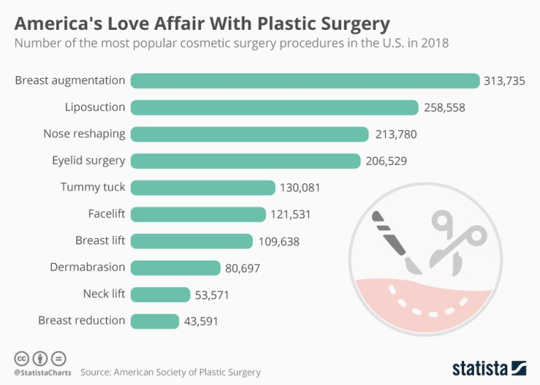 Chart: America's Love Affair With Plastic Surgery | Statista