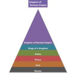 Feudalism Medieval Europe Hierarchy