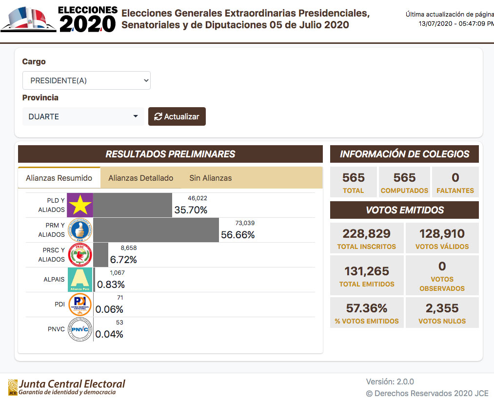 PRM y aliados ganan elecciones en provincia Duarte con 56.66 por ciento