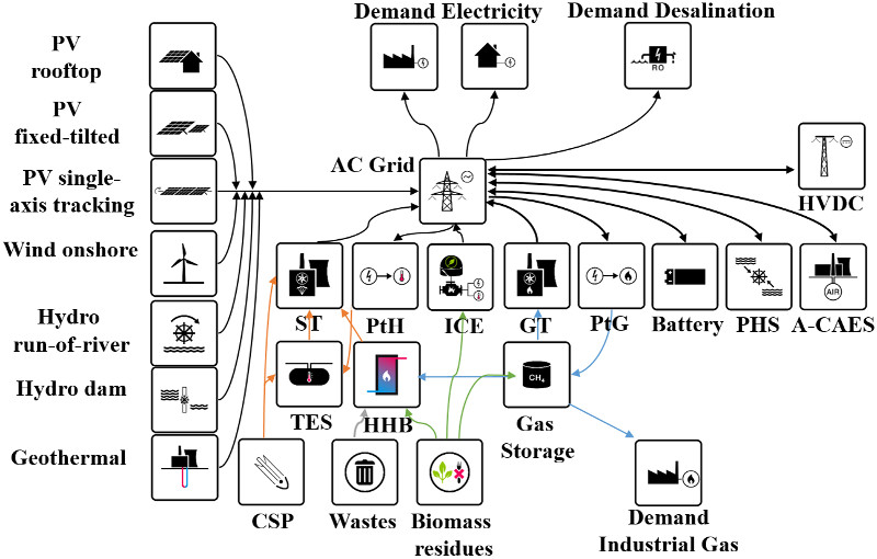 Electricity system based on 100% Renewable Energy for