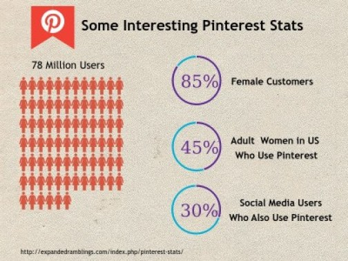 Pinterest is one of the top 20 visited websites