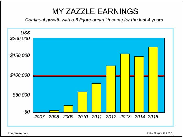 Zazzle Royalty Earnings Graph showing a 6 figure annual income for the last 4 years