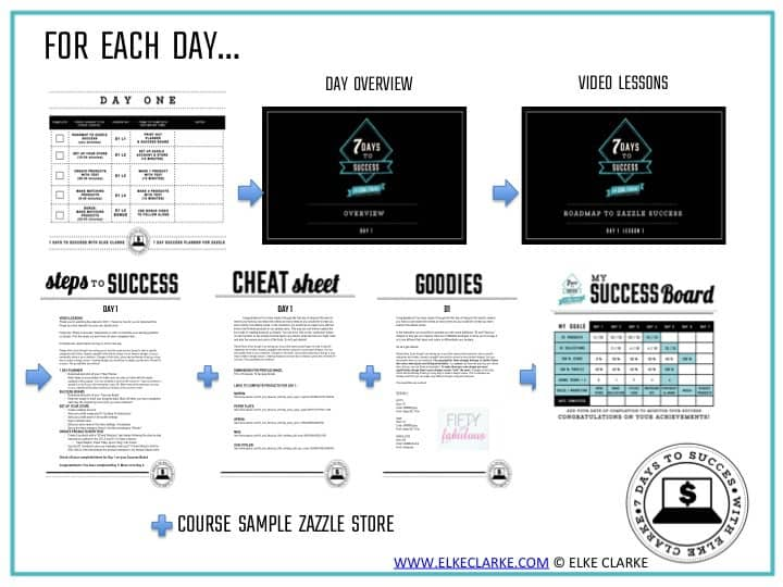 Outline of How the Beginners Course works. 7 Days to Success with Elke Clarke : A Beginners Guide on How to Make Money on Zazzle