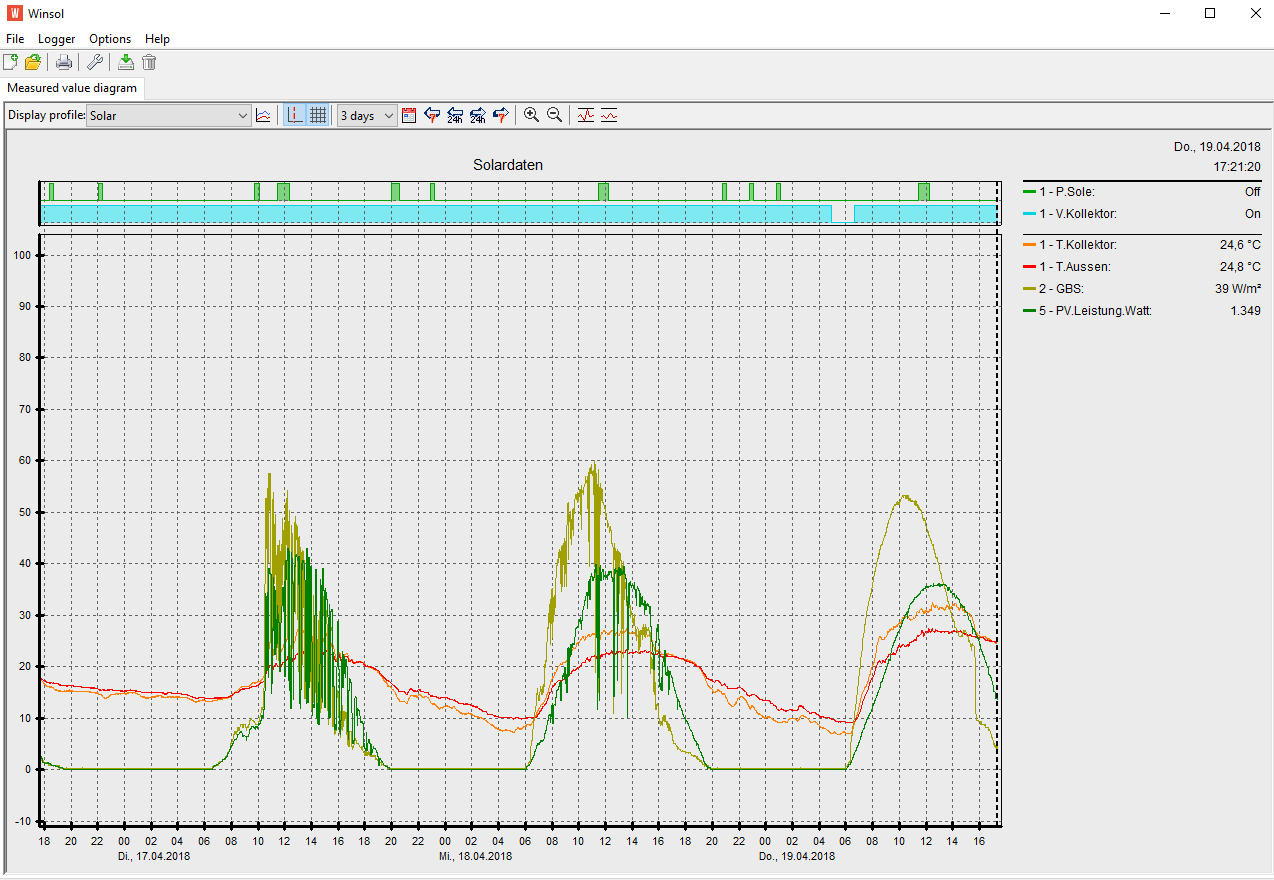 hight resolution of logged visualized with winsol logfiles are downloaded from the cmi on the internal lan or via technsche alternative s web portal pv power pv leistung