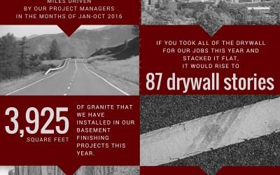 2016 ElkStone Basement Facts