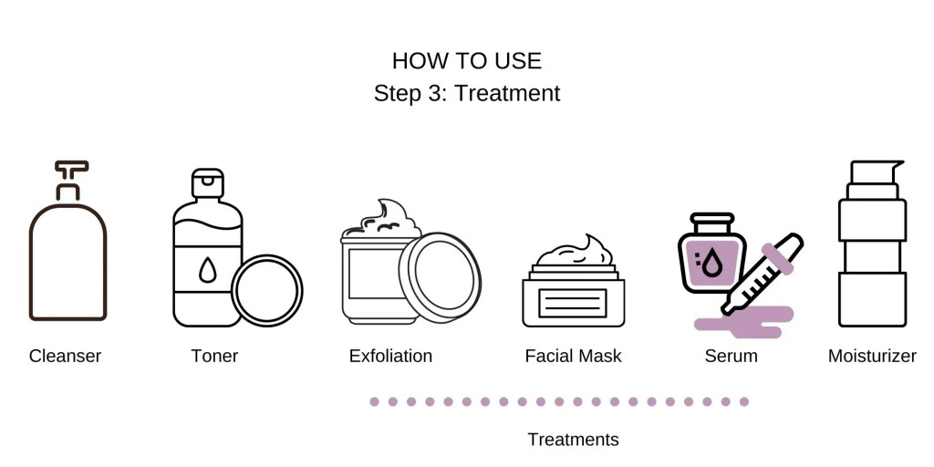 serum treatment step