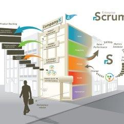 Scrum Process Overview Diagram Vaillant Eco Plus Wiring Ο οδηγός για το στα Ελληνικά  Ελεύθερο Λογισμικό