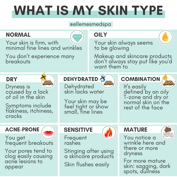 what is my skin type infographic