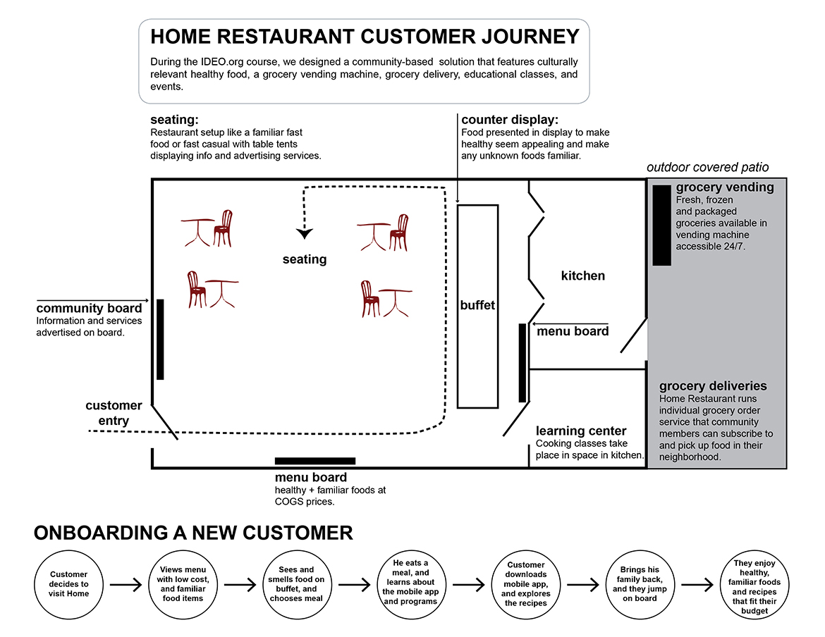 Home Restaurant Customer Journey