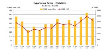 Chablis wine exports to Switzerland