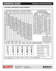 How to read  load chart also boom truck elliott equipment company rh elliottequip