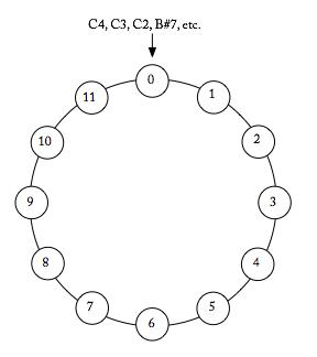 Modular 12 Arithmetic