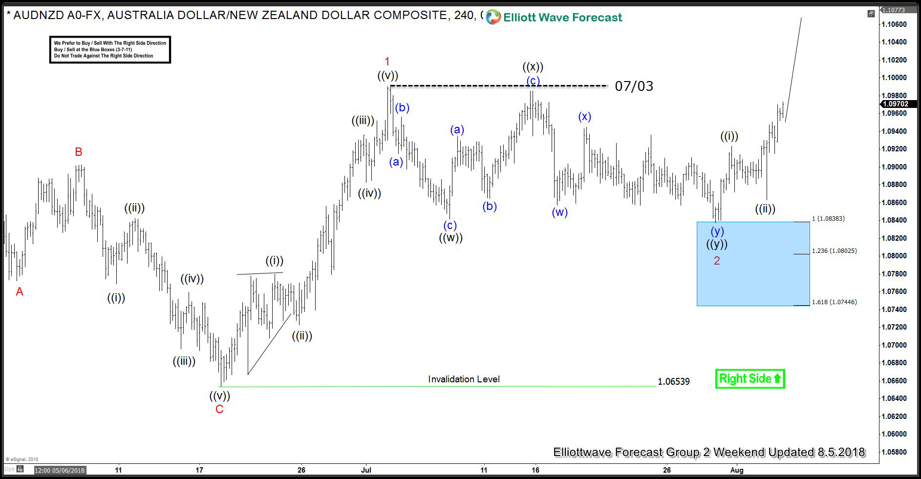 audnzd forecasting the rally buying the dips tradermeetscoder