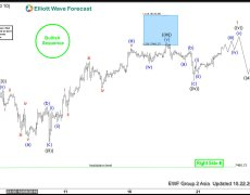 Nasdaq Pullback Should Continue To Find Support