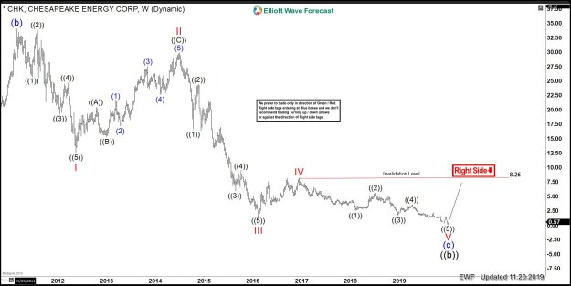 CHK Weekly Elliott Wave chart