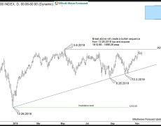 US Indices made New All Time Highs. Will Russell Follow?
