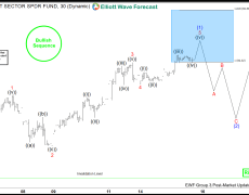 XLK Forecasting The Path & Buying The Dips In The Blue Box