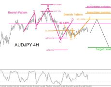 AUDJPY : Possible Bearish Pattern?