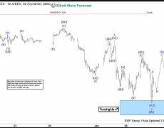 Elliott Wave View: Nikkei Finding Support