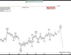 Forecasting The Path Using Elliott Wave Theory