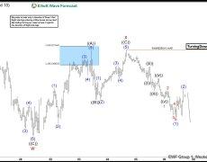 INDU ( $YM_F ) Elliott Wave : Forecasting The Path