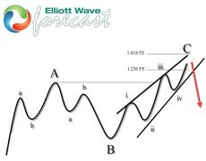 COFFEE ( $KC_F ) Found Sellers After Elliott Wave Flat Pattern