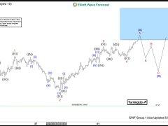 Elliott Wave View: Leading Diagonal in Oil