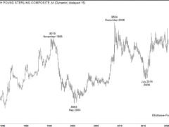 $EURGBP FX Pair Elliott Wave and Longer Term Cycles