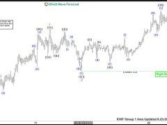 Elliott Wave View: Gold Extends Higher