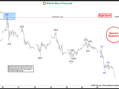 Elliott Wave View: Exxon Mobil Pulling Back