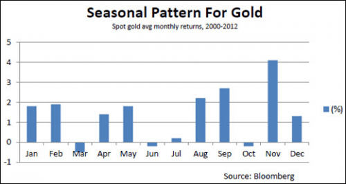 Seasonal-Pattern-for-gold (1)