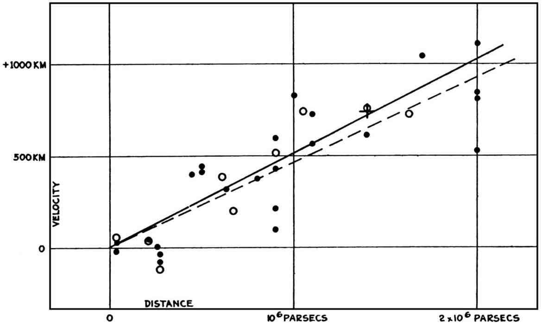 قياسات هابل لسرعات المجرات المعرفة العلمية