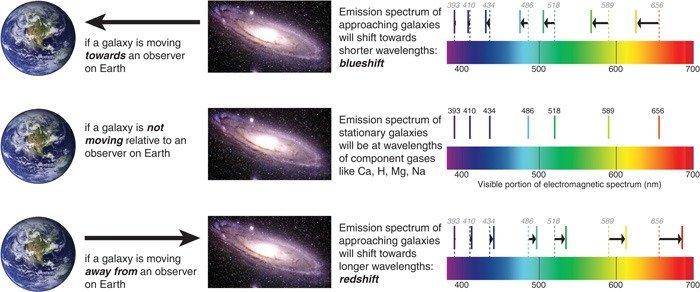 إدراك الانزياح الأحمر للضوء المنبعث من النجوم المعرفة العلمية