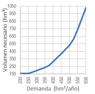 Figura 102. Relación entre las demandas y el volumen necesario para regularlas con las aportaciones aforadas en Entrepeñas y Buendía