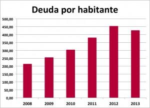 deuda habitante_moncada