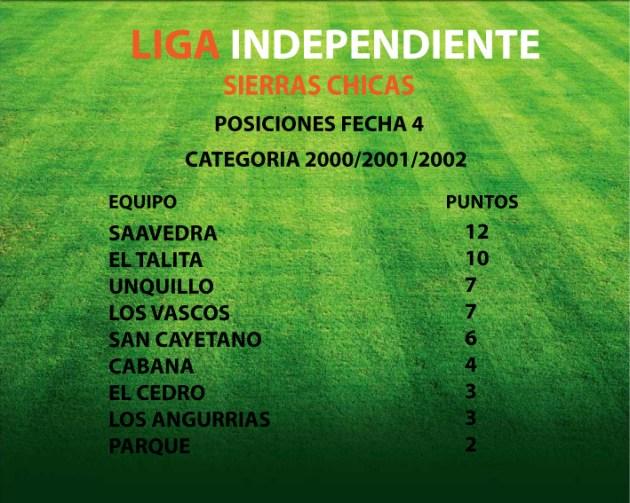 POSICIONES-CATEGORIA-2000-FECHA-4 (1)