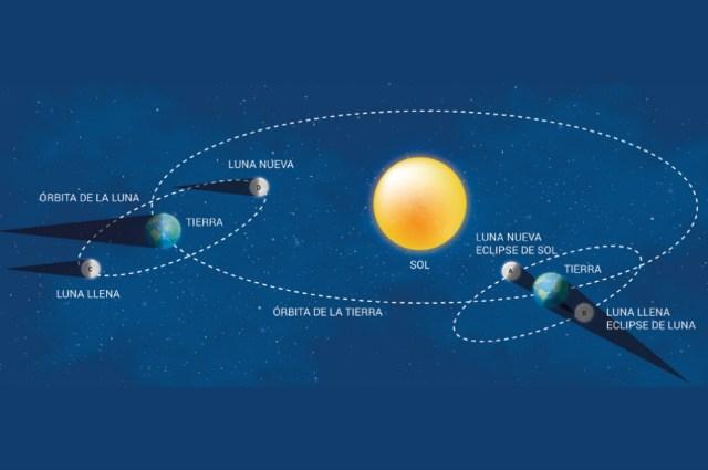 Capacitación abierta sobre el eclipse 1