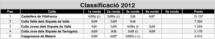 classificacio-2012