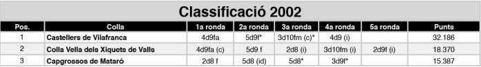 classificacio%c2%a6u-2002