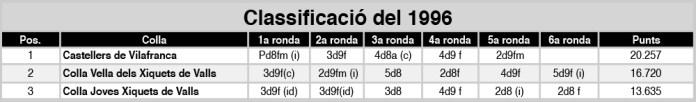 classificacio%c2%a6u-1996
