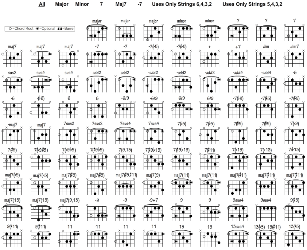 medium resolution of guitar chord chart