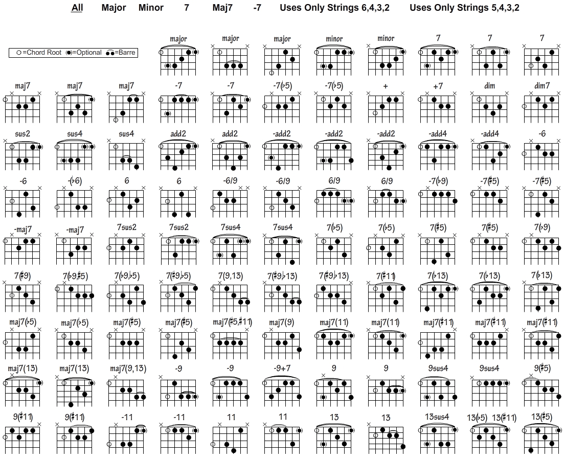 hight resolution of guitar chord chart