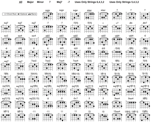 small resolution of guitar chord chart