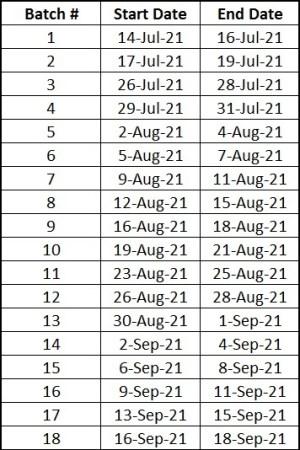 SNC Batchwise schedule