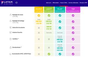 Guía rápida de las nuevas tarifas de Latam Perú (Tipo Low Cost)