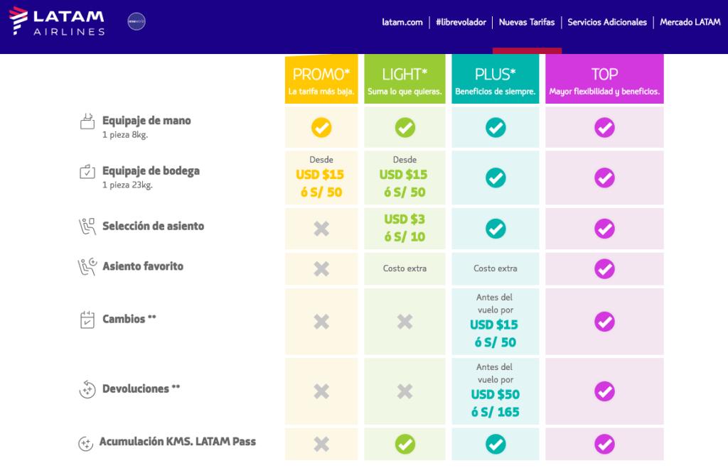 4 Nuevas tarifas de Latam en vuelos nacionales (domésticos) en el Perú.
