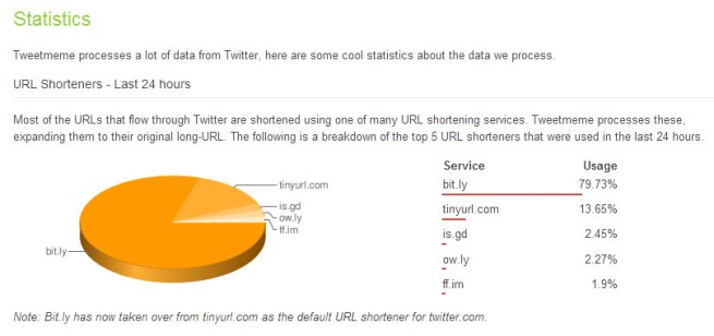 twitter_redirecting_stats_2009.Aug.10
